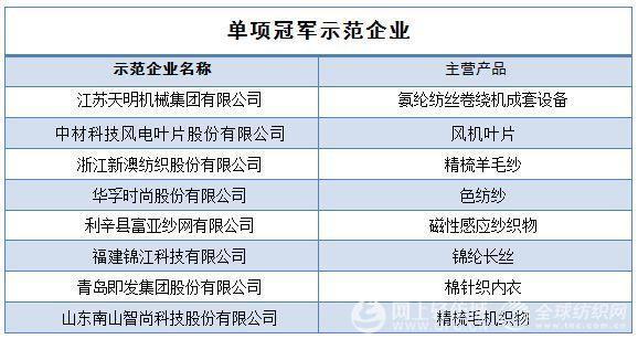 3批国家制造业单项冠军企业和产品名单公布 35家纺企入选