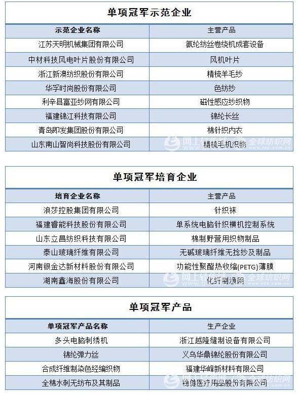 3批国家制造业单项冠军企业和产品名单已公布,共35家纺企入选