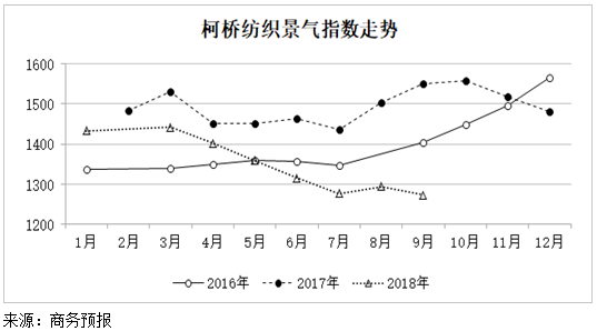 2018年9月份柯桥纺织景气指数略有回落