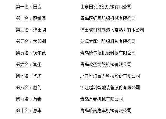 """""""2018年度中国喷水织机十大品牌总评榜""""揭晓"""