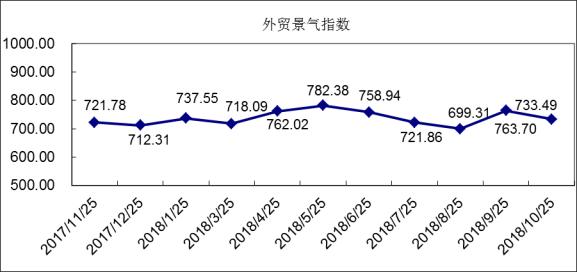 10月外贸指数:国际市场需求疲软 纺服外贸营销价量齐跌