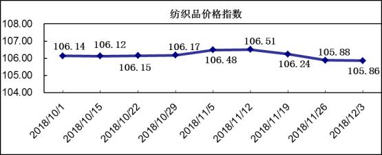 20181203期柯桥纺织价格指数评析