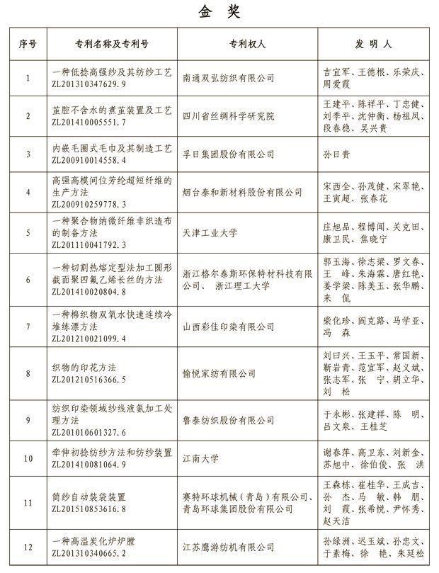 """2018年""""中国纺织行业专利奖""""授奖名单,纺机占了14项!"""