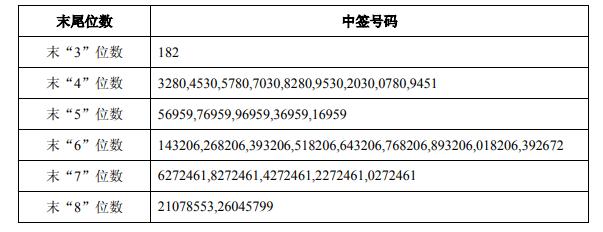 福能股份(600483):可转债中签号码出炉 共10.73万个