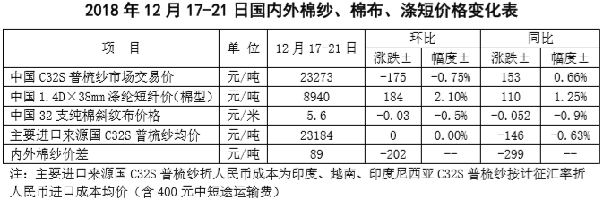 中国棉花市场周报:国际棉价大幅下跌 国内棉价持续低迷