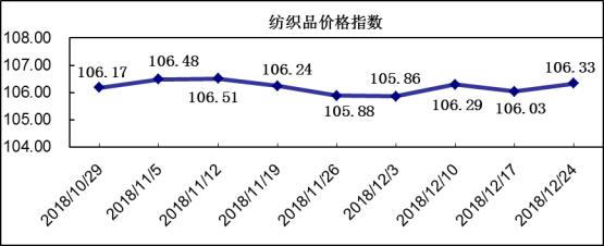 20181224期柯桥纺织价格指数评析