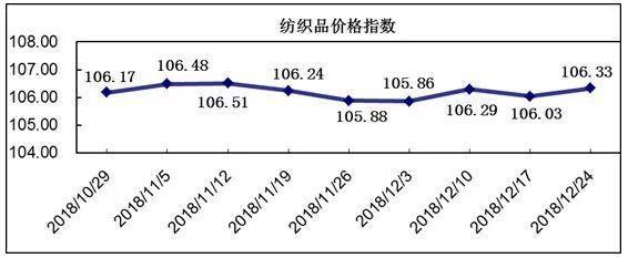 中国轻纺城冬市营销逐步回升,价格指数小幅上涨