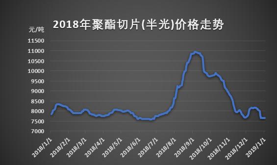 2018年聚酯切片价格大起大落