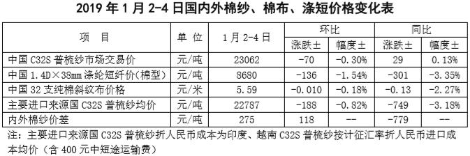 中国棉花市场周报:国内棉价分化 国际棉价下跌