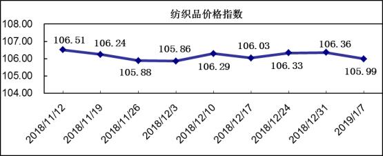 20190107期柯桥纺织价格指数评析