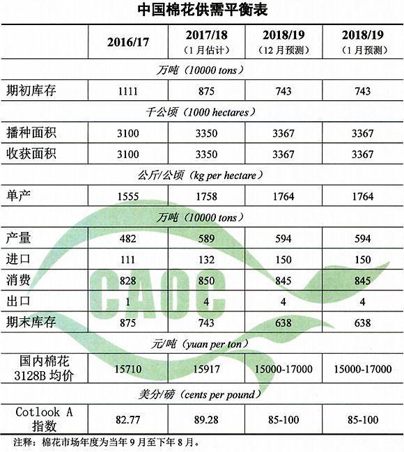 2019年1月棉花供需形势分析(附平衡表)
