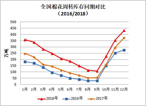 中国棉花周转库存报告(2018年12月)
