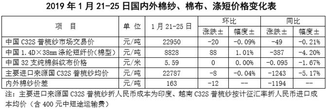 中国棉花市场周报:棉花价格小涨 棉纱价格弱稳