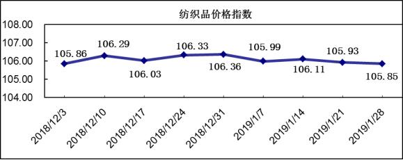 20190128期柯桥纺织价格指数评析