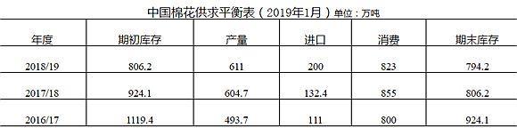 中国棉花形势月报(2018年12月)