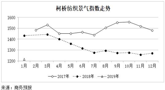 2019年1月份柯桥纺织景气指数明显回落