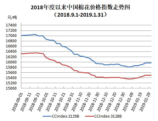 中国棉花价格指数(CC Index)月度报告(2019年1月)
