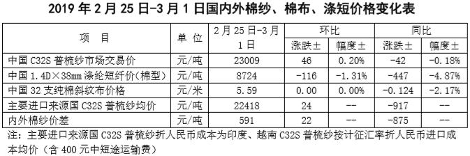 中国棉花市场周报:国内棉价下跌 国际棉价上涨