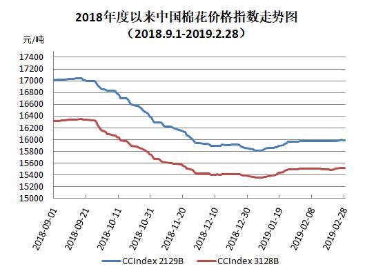 中国棉花价格指数(CC Index)月度报告(2019年2月)