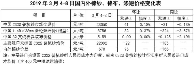 中国棉花市场周报:国内棉价坚挺 国际棉价上涨