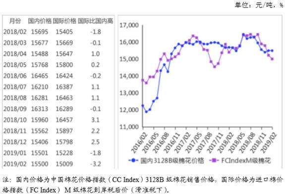 农业农村部:2019年2月棉花供需形势分析月报