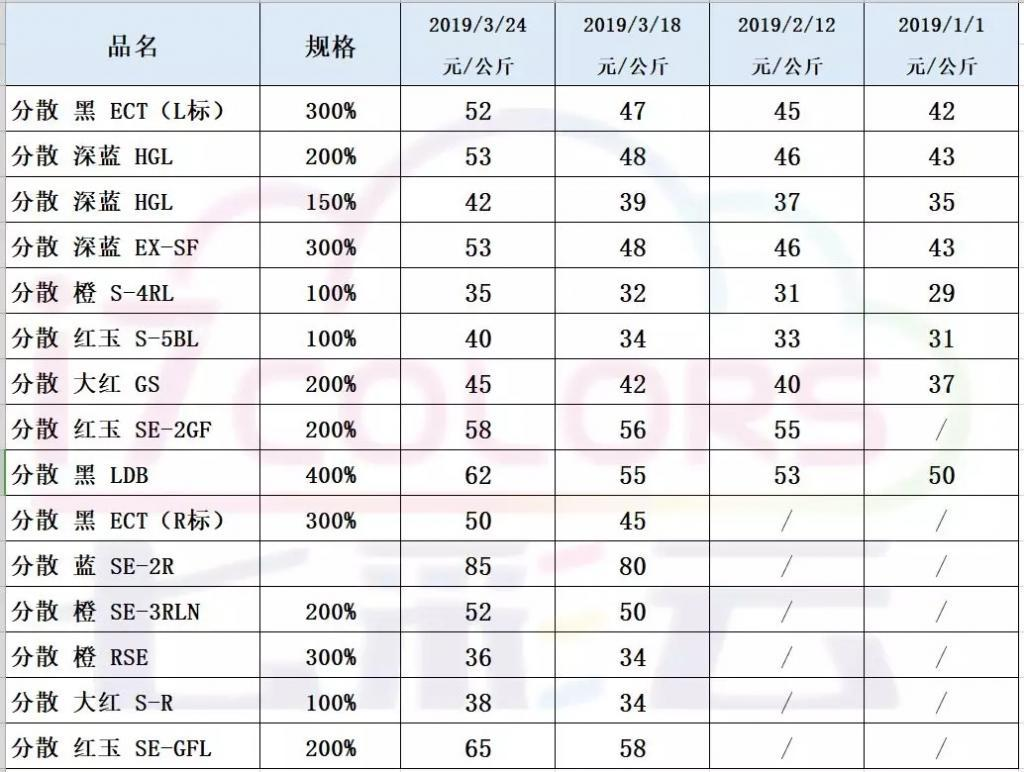 响水爆炸事件导致分散染料价格上涨,附详细价格表