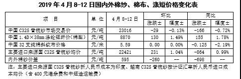 中国棉花市场周报:国内外棉价上涨 棉纱价格分化