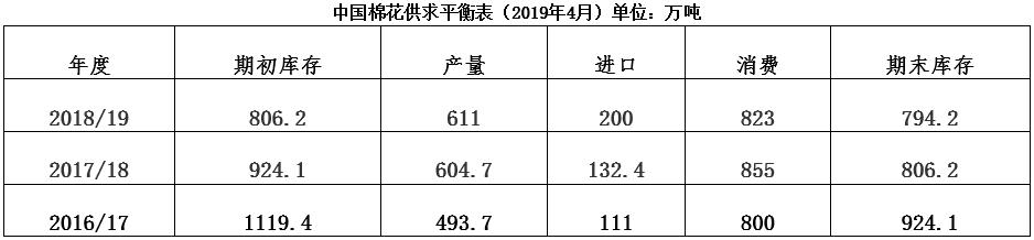 中国棉花形势月报(2019年3月)
