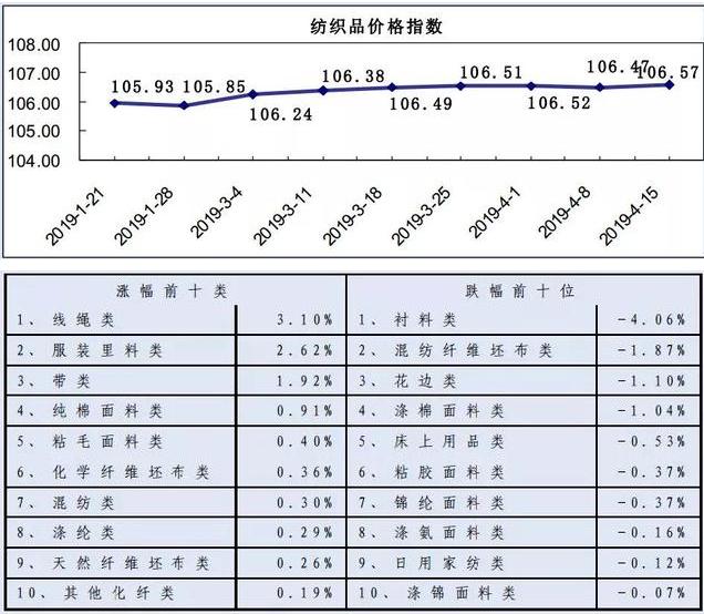 20190415期柯桥纺织价格指数评析