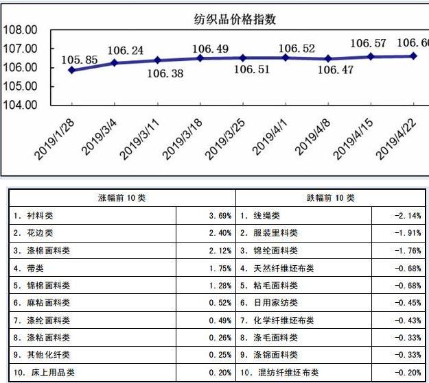 20190422期柯桥纺织价格指数评析
