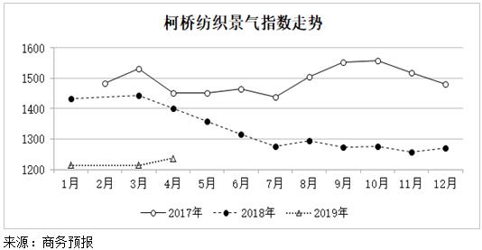 2019年4月份柯桥纺织景气指数小幅上涨