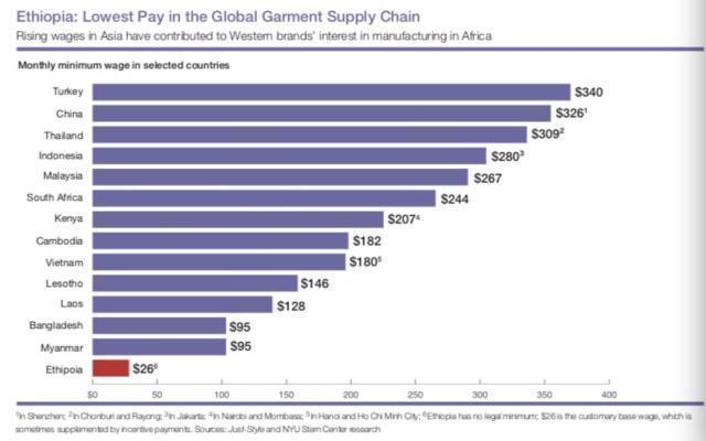 Topic:全球最低服装厂工人收入在埃塞俄比亚,每月仅 26 美元