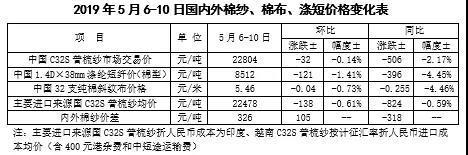 中国棉花市场周报:贸易争端再起波澜 国内外棉价纷纷下跌