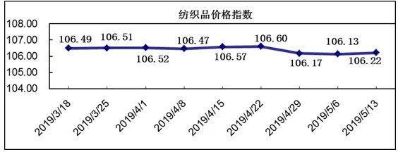 20190513期柯桥新快3平台价格指数评析