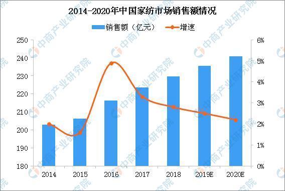 2020年中国家纺市场销售规模将达241亿 市场高度分散