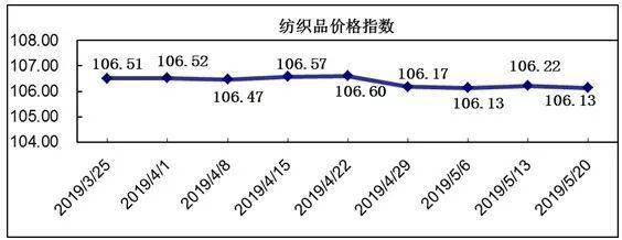 20190520期柯桥纺织价格指数评析