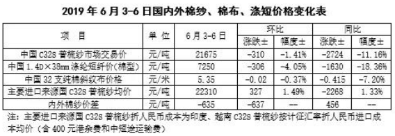 中国棉花市场周报:国内价继续下挫 国际棉价由涨涨跌