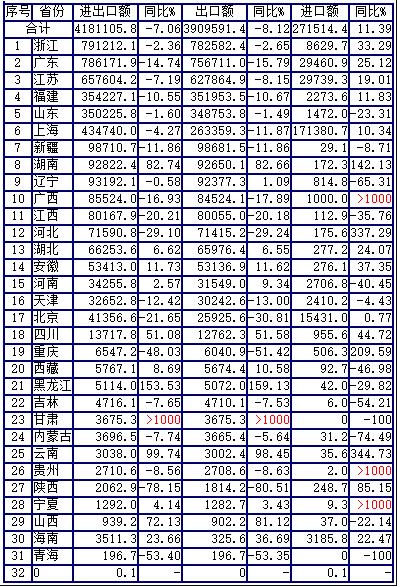 2019年1-4月中国服装进出口分省市统计