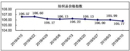 20190610期柯桥纺织价格指数评析