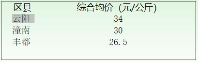2019年重庆春季蚕茧收购价格信息(6月14日)