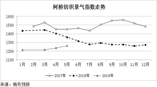 2019年5月份柯桥纺织景气指数继续上升