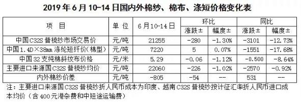 中国棉花市场周报:国内棉价分化 国际棉价疲弱