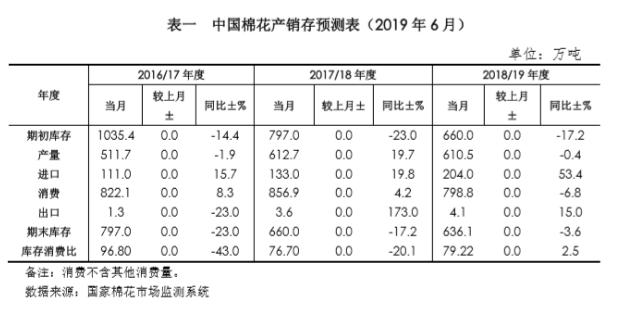 中国棉花市场2019年6月月报(预测篇)