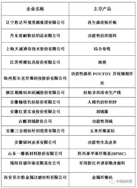 """13家纺企上榜第一批专精特新""""小巨人""""企业名单"""
