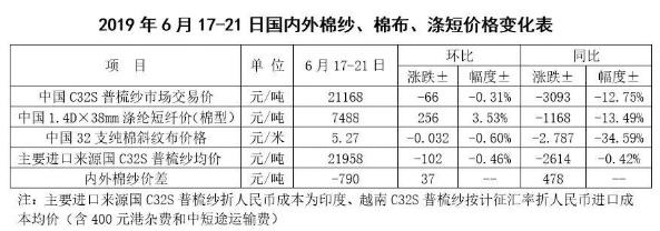 中国棉花市场周报:国内外棉价上涨 棉纱价格跌势稍缓