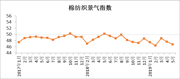 2019年5月中国棉大发5分快乐8开奖记录—5分快乐8漏洞行业景气报告