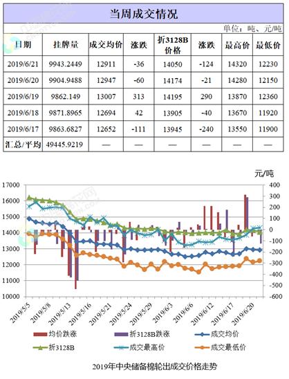 棉花轮出周报:利好信号释放 成交价格上涨