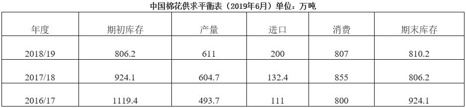 中国棉花形势月报(2019年5月)
