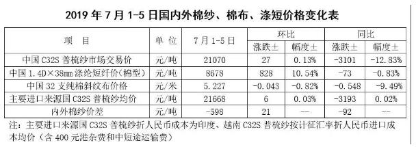 中国棉花市场周报:中美贸易谈判重启 棉价小幅上涨