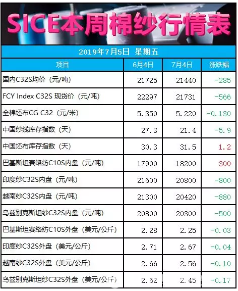 中美贸易磋商重启 纺织市场短期利好 纱线价格震荡上涨